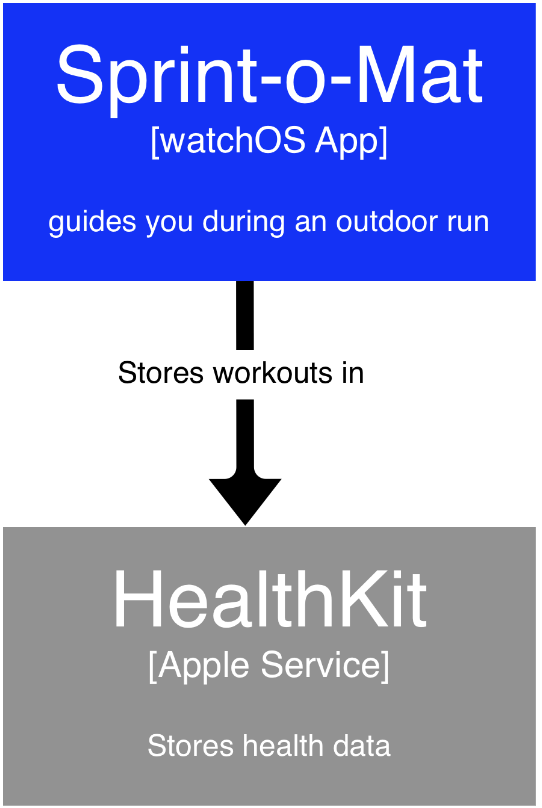 A C4 container diagram that says that Sprint-o-Mat stores workouts in HealthKit